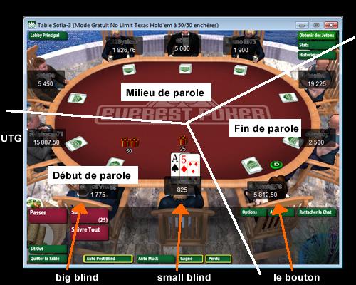 Position au poker